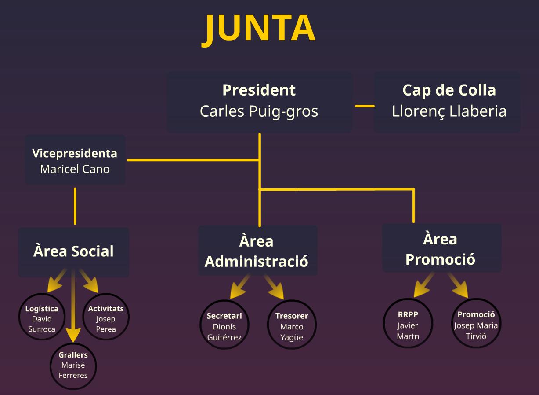 Organigrama Junta